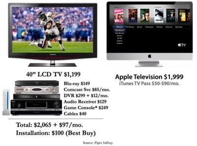 Comparació de preus i televisors (Piper Jaffray)